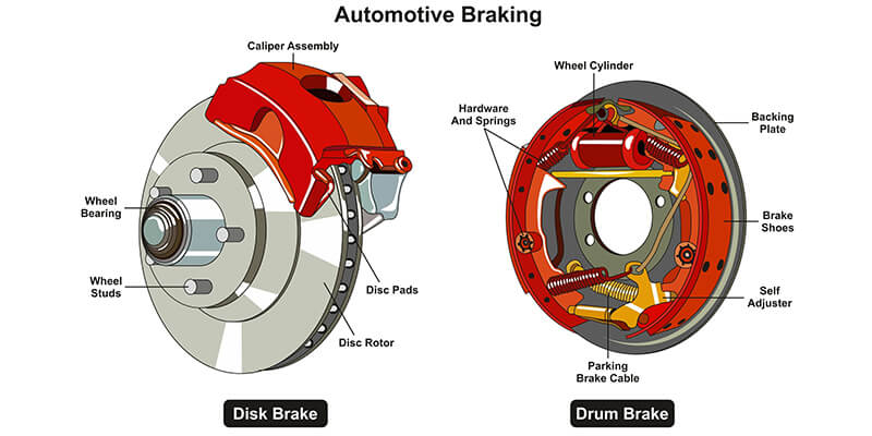 brake illustration